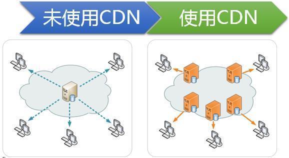 网站使用CDN对SEO有什么影响?