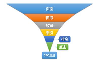 影响SEO优化流量的六大关键因素