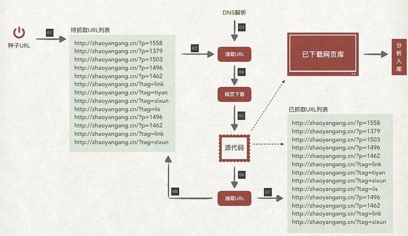 网站SEO优化--搜索引擎爬虫的工作流程及原理