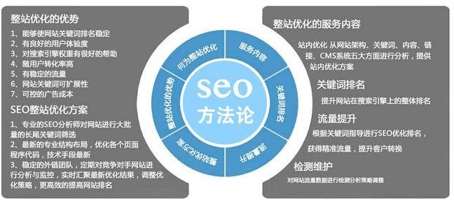 网站内页SEO优化注意事项